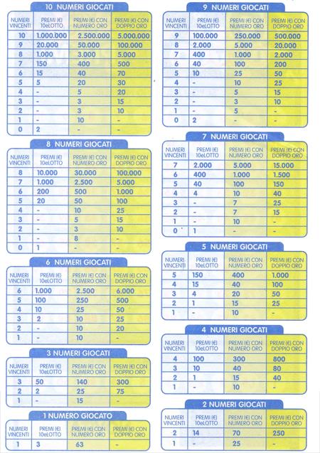 Lotto Aruba Results